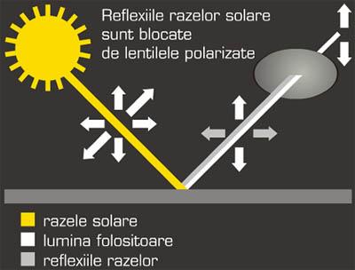 Reflexiile razelor solare